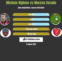 Michele Rigione vs Marcos Curado h2h player stats