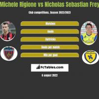 Michele Rigione vs Nicholas Sebastian Frey h2h player stats