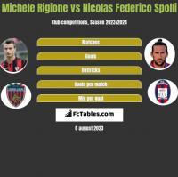 Michele Rigione vs Nicolas Federico Spolli h2h player stats