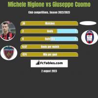Michele Rigione vs Giuseppe Cuomo h2h player stats