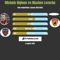 Michele Rigione vs Maxime Leverbe h2h player stats