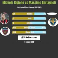 Michele Rigione vs Massimo Bertagnoli h2h player stats