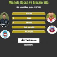 Michele Rocca vs Alessio Vita h2h player stats