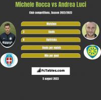 Michele Rocca vs Andrea Luci h2h player stats