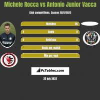 Michele Rocca vs Antonio Junior Vacca h2h player stats