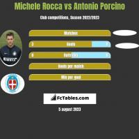 Michele Rocca vs Antonio Porcino h2h player stats