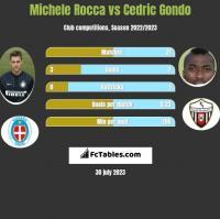 Michele Rocca vs Cedric Gondo h2h player stats
