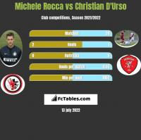 Michele Rocca vs Christian D'Urso h2h player stats