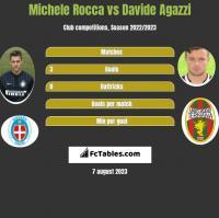Michele Rocca vs Davide Agazzi h2h player stats