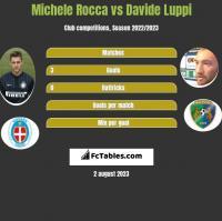 Michele Rocca vs Davide Luppi h2h player stats