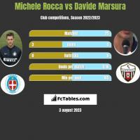 Michele Rocca vs Davide Marsura h2h player stats