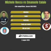 Michele Rocca vs Emanuele Calaio h2h player stats