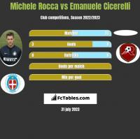 Michele Rocca vs Emanuele Cicerelli h2h player stats