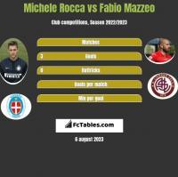Michele Rocca vs Fabio Mazzeo h2h player stats