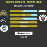 Michele Rocca vs Federico Proia h2h player stats