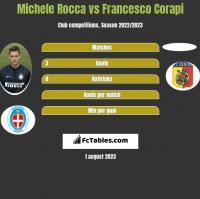 Michele Rocca vs Francesco Corapi h2h player stats