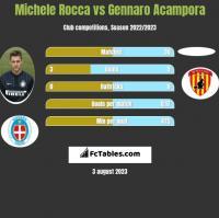 Michele Rocca vs Gennaro Acampora h2h player stats