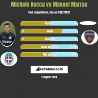 Michele Rocca vs Manuel Marras h2h player stats