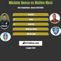 Michele Rocca vs Matteo Ricci h2h player stats