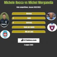 Michele Rocca vs Michel Morganella h2h player stats
