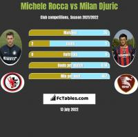 Michele Rocca vs Milan Djuric h2h player stats