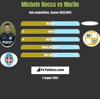 Michele Rocca vs Murilo h2h player stats