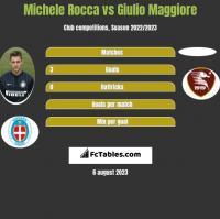 Michele Rocca vs Giulio Maggiore h2h player stats
