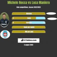 Michele Rocca vs Luca Maniero h2h player stats