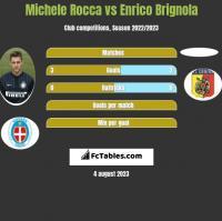 Michele Rocca vs Enrico Brignola h2h player stats