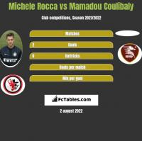 Michele Rocca vs Mamadou Coulibaly h2h player stats