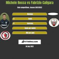 Michele Rocca vs Fabrizio Caligara h2h player stats