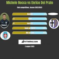 Michele Rocca vs Enrico Del Prato h2h player stats