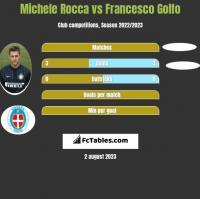 Michele Rocca vs Francesco Golfo h2h player stats