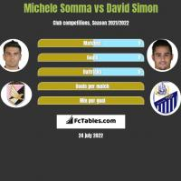 Michele Somma vs David Simon h2h player stats