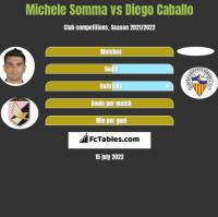 Michele Somma vs Diego Caballo h2h player stats