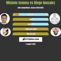 Michele Somma vs Diego Gonzalez h2h player stats