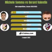 Michele Somma vs Gerard Valentin h2h player stats