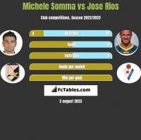 Michele Somma vs Jose Rios h2h player stats