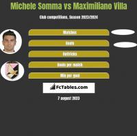 Michele Somma vs Maximiliano Villa h2h player stats