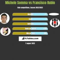 Michele Somma vs Francisco Rubio h2h player stats