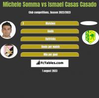 Michele Somma vs Ismael Casas Casado h2h player stats