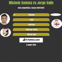 Michele Somma vs Jorge Valin h2h player stats