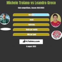 Michele Troiano vs Leandro Greco h2h player stats