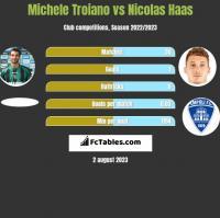 Michele Troiano vs Nicolas Haas h2h player stats