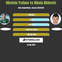 Michele Troiano vs Nikola Ninkovic h2h player stats