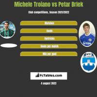 Michele Troiano vs Petar Brlek h2h player stats
