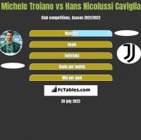 Michele Troiano vs Hans Nicolussi Caviglia h2h player stats