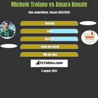 Michele Troiano vs Amara Konate h2h player stats