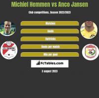Michiel Hemmen vs Anco Jansen h2h player stats