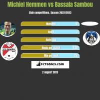 Michiel Hemmen vs Bassala Sambou h2h player stats